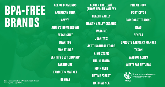 List of BPA Free Canned Brands